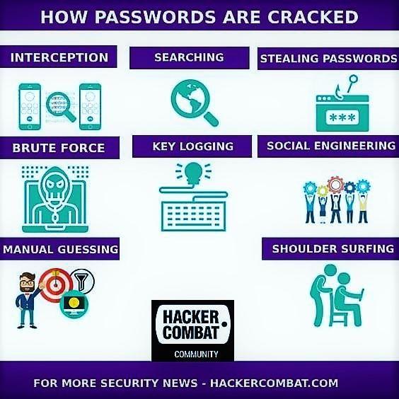 Hydra – Brute Force Online Password Cracking Program