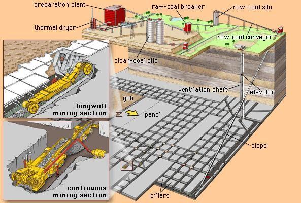 Box Cut Box Cut Coal Mining Surface Mining Plan Design