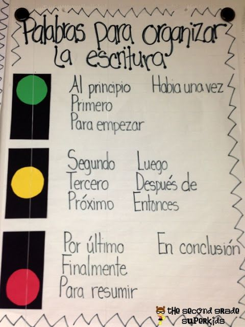 Writers' Workshop Posters/Anchors. Palabras para organizar la escritura