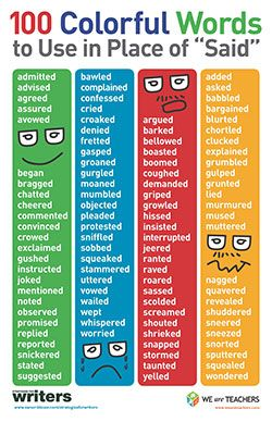 "Handout or mini-poster on colorful words writers can use instead of ""said."" Students can put the b&w version in their writing notebooks for reference."
