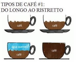 Tipos de Café: Curto | Expresso | Ristretto | Brasileiro | Italiano | Carioca | Longo | Americano |