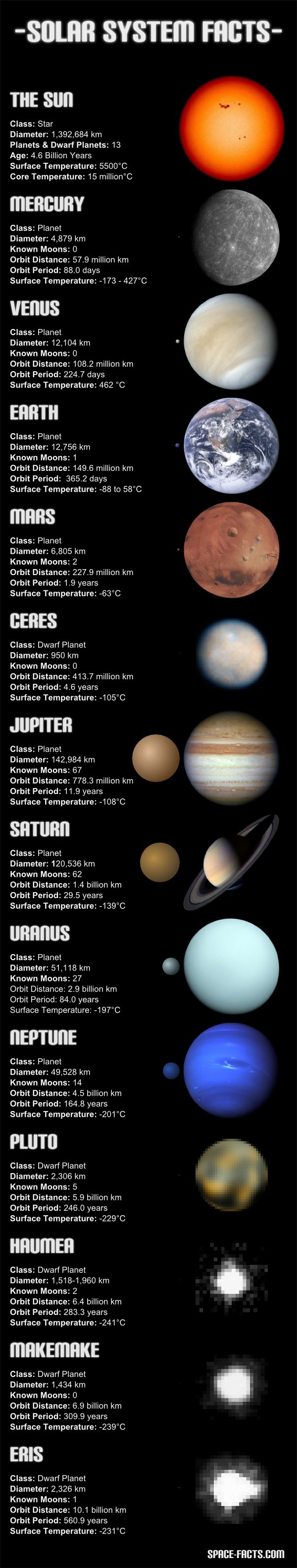 Information on the Sun, planets and dwarf planets in the ...