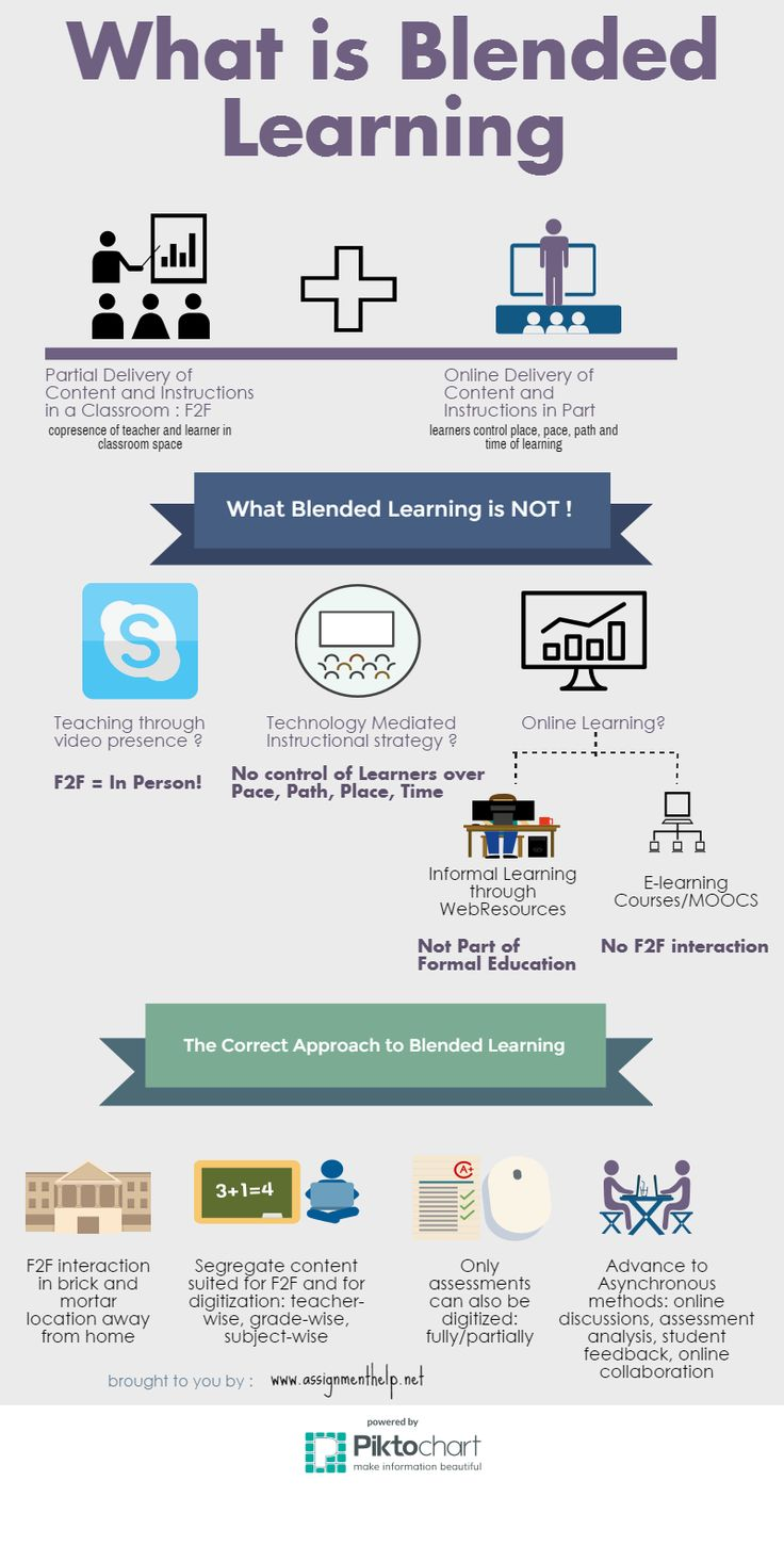 #Blended Learning with #elearning #infographic  on http://www.assignmenthelp.net/blog/what-is-blended-learning/