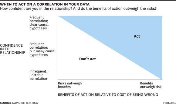 https://hbr.org/2014/05/an-introduction-to-data-driven-decisions-for-managers-who-dont-like-math
