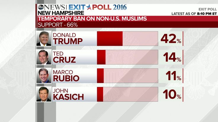 Live updates with the latest exit poll analysis from the New Hampshire primaries.