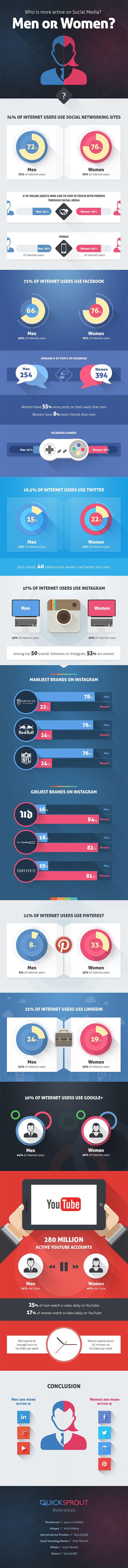 Damen oder Herren: Wer ist wo aktiver? Gender differences in #SocialMedia Networks. #Infographic