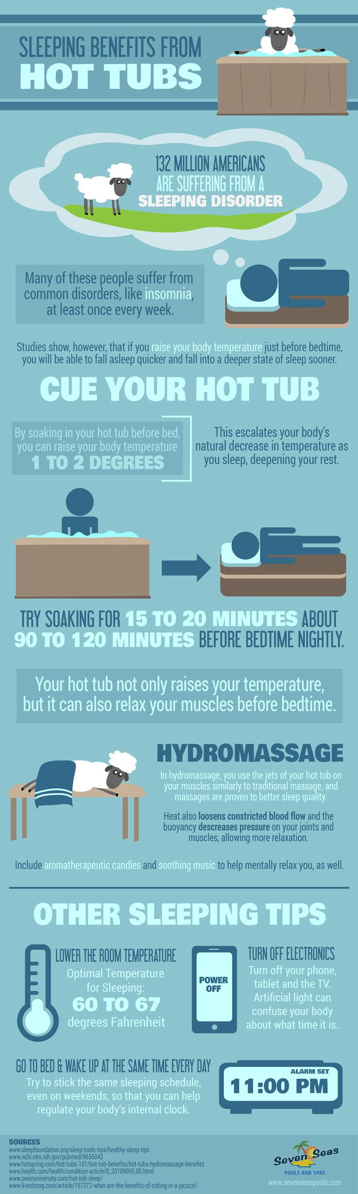 If you have a hot tub, you already know how great it is for your body and helping you relax. But did you know that it can also help you fall asleep and stay asleep more easily? This is especially great if you're trying to fight the common cold or flu. We've put together an infographic that explains how your hot tub can get you to fall asleep quicker, as well as other tips that will help to improve your sleep quality.