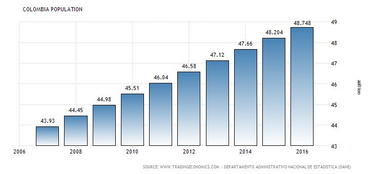 Image result for graph of the population of colombia compared to the rest of the world