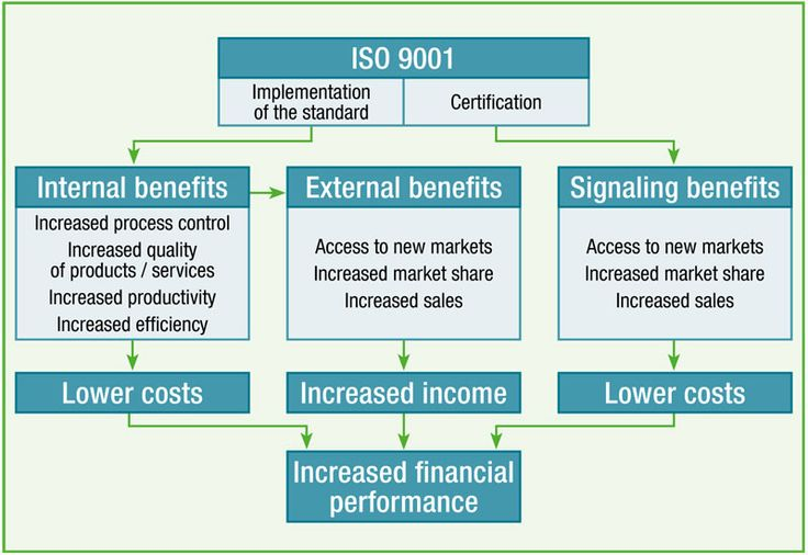 relationship between iso 9001 and 20000 audit