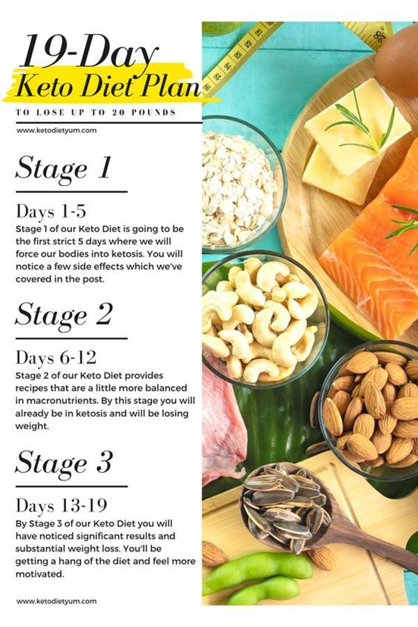 Pin On Sydney Healthy Tips