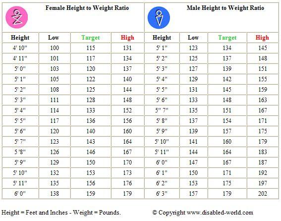 Best 25+ Height weight chart boys ideas on Pinterest | Girls ...