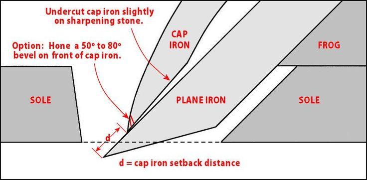 Anatomy of a plane