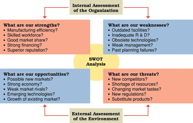 SWOT analysis diagram with examples #SWOT #Brand #Business - swot analysis example