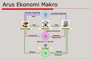 http://woocara.blogspot.com/2015/04/perbedaan-ekonomi-mikro-dan-makro.html