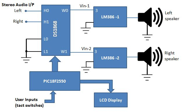 block diagram of stereo audio amplifier with digital volume,