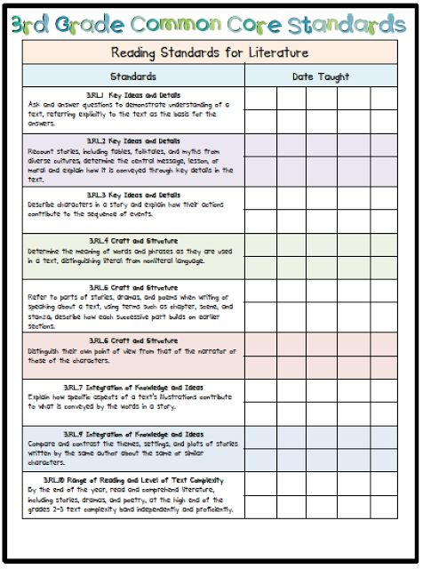 Language Arts Common Core Assessments   This checklist is SO beneficial, beautifully made and incredibly useful.  I cannot thank this blogger enough for putting this online for FREE for everyone to benefit from.