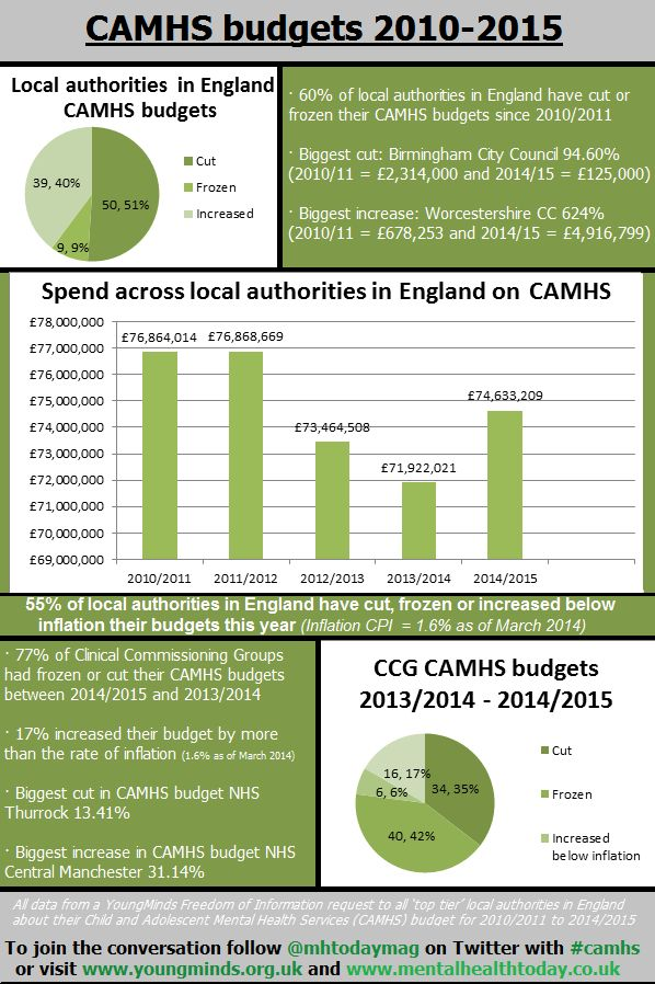 Freedom of Information requests by YoungMinds to every NHS Clinical Commissioning Group and every 'upper tier' local authority in England have revealed major cuts in CAMHS Budgets from 2010/11-2014/15. In this infographic we explore the extent of those cuts and what impact they might have. To join the conversation use #camhs on Twitter.