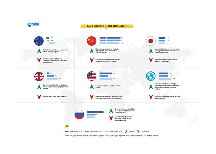 Data dashboard - 2014 Q3 Outlook by Gyula Szathmary, via Behance