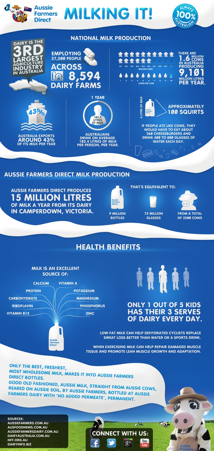 Milking It! Some fascinating info from Aussie Farmers Direct about #Milk and Production in Australia [Infographic].