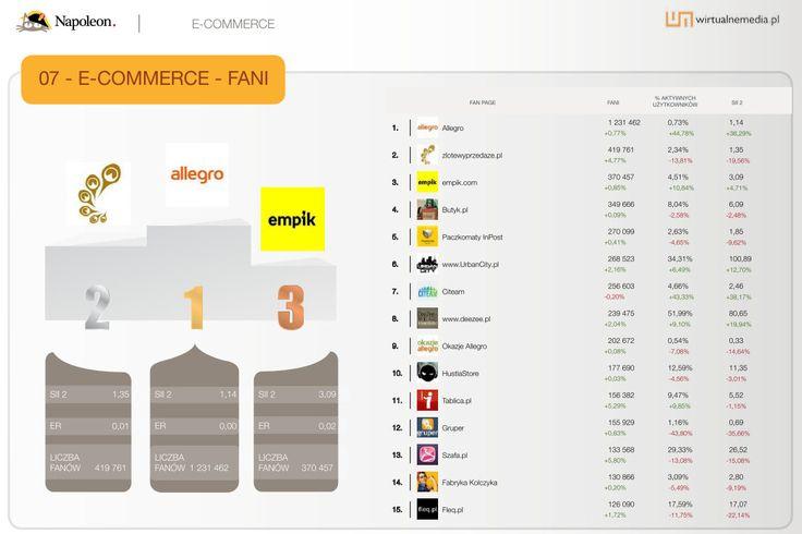 """15 największych fan page'y w kategorii """"E-commerce"""" w sierpniu 2013. Dane pochodzą z raportu Social Brand Footprint opracowanego przez Napoleoncat.com platformę do zarządzania i analizy mediów społecznościowych. Raport ilustruje aktywność marek na Facebooku, YouTube i Twitterze."""