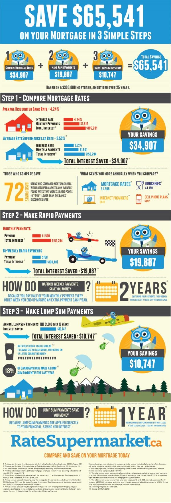 How to Save on Mortgage Rates - INFOGRAPHIC