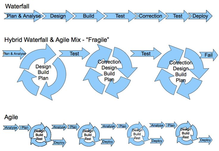 Mix Agile Development With Waterfall Project Management