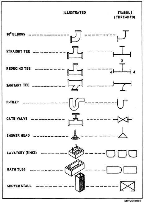 Image Result For Plumbing Symbols Stair In 2019