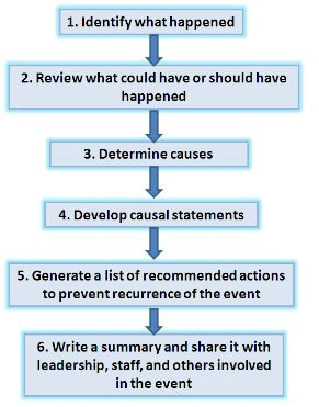 Root cause analysis University Students and Professors: Course PS 104: Lesson 2
