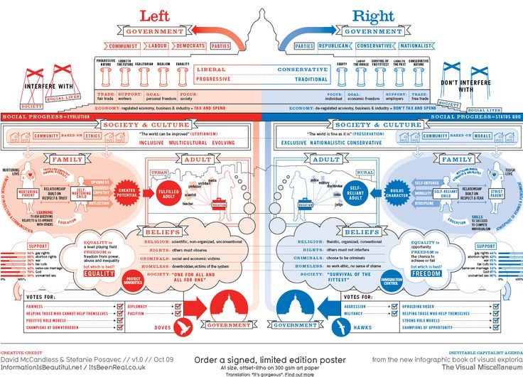 Right vs. Left