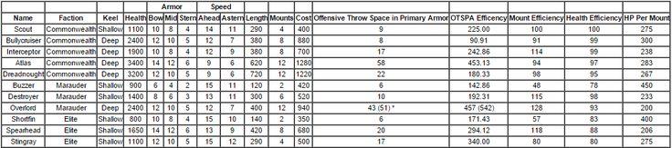 maradine's Leviathan Warships Hull Stats List - http://freetoplaymmorpgs.com/leviathan-warships/maradines-leviathan-warships-hull-stats-list