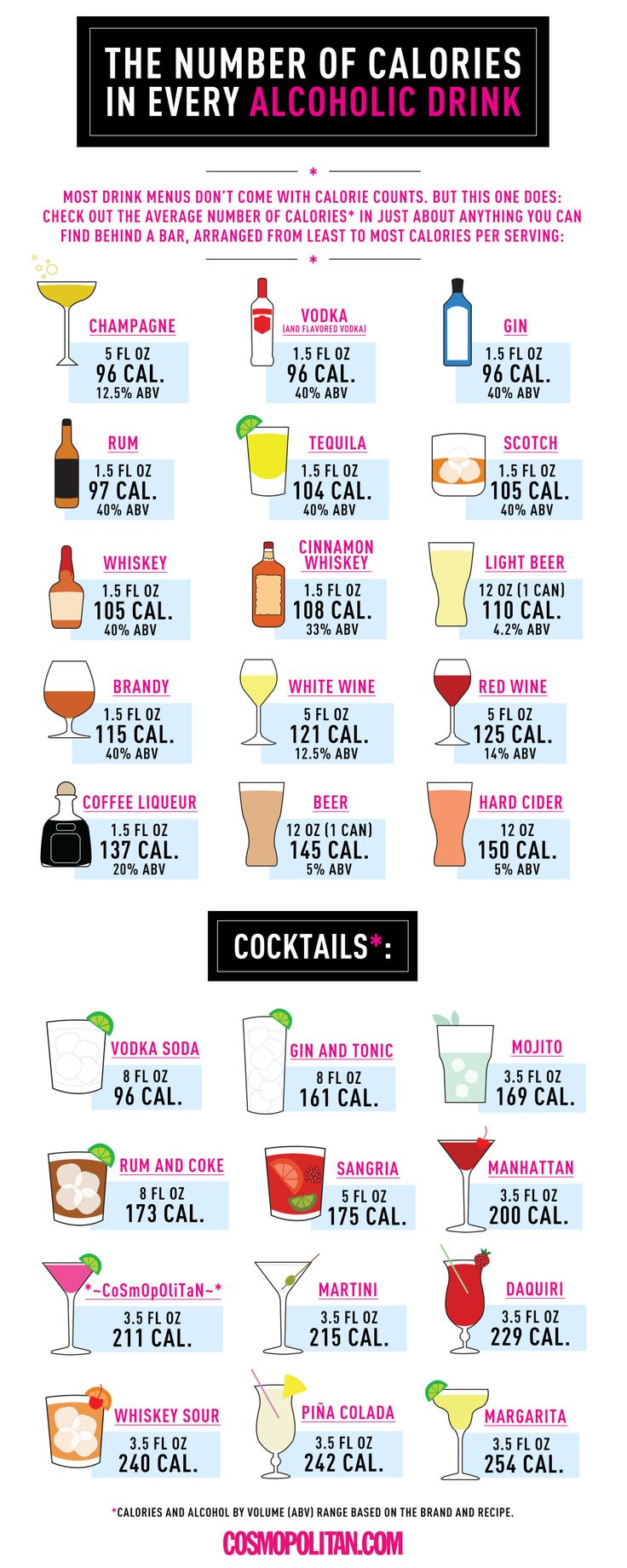 See the Calorie Information Every Alcoholic Beverage Is Missing in One Handy Chart  - Cosmopolitan.com