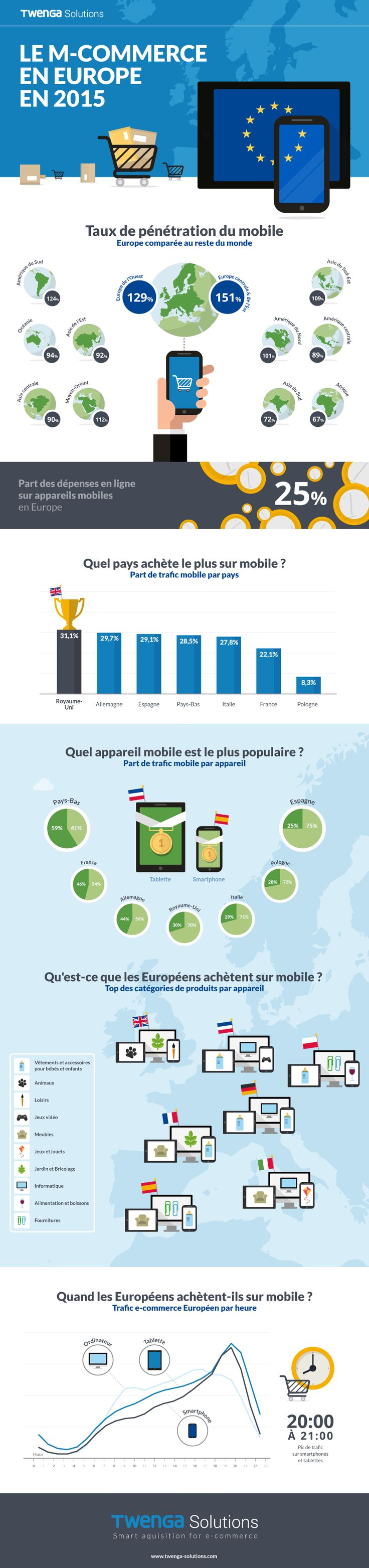 m_commerce_europe_2015_infographic.png (900×3823)