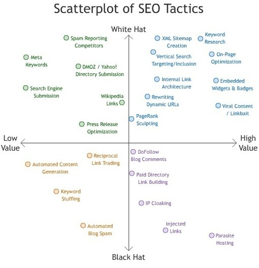 21 Infographics: #SEO Explained21 Infographic, Digital Marketing, Internet Marketing, Hats Seo, Seo Tactical, Search Engineering, Engineering Optimism, Black Hats, Seo Infographic