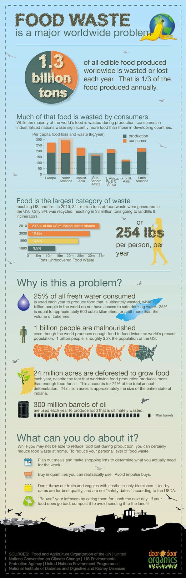 How much food do you waste? #infographic