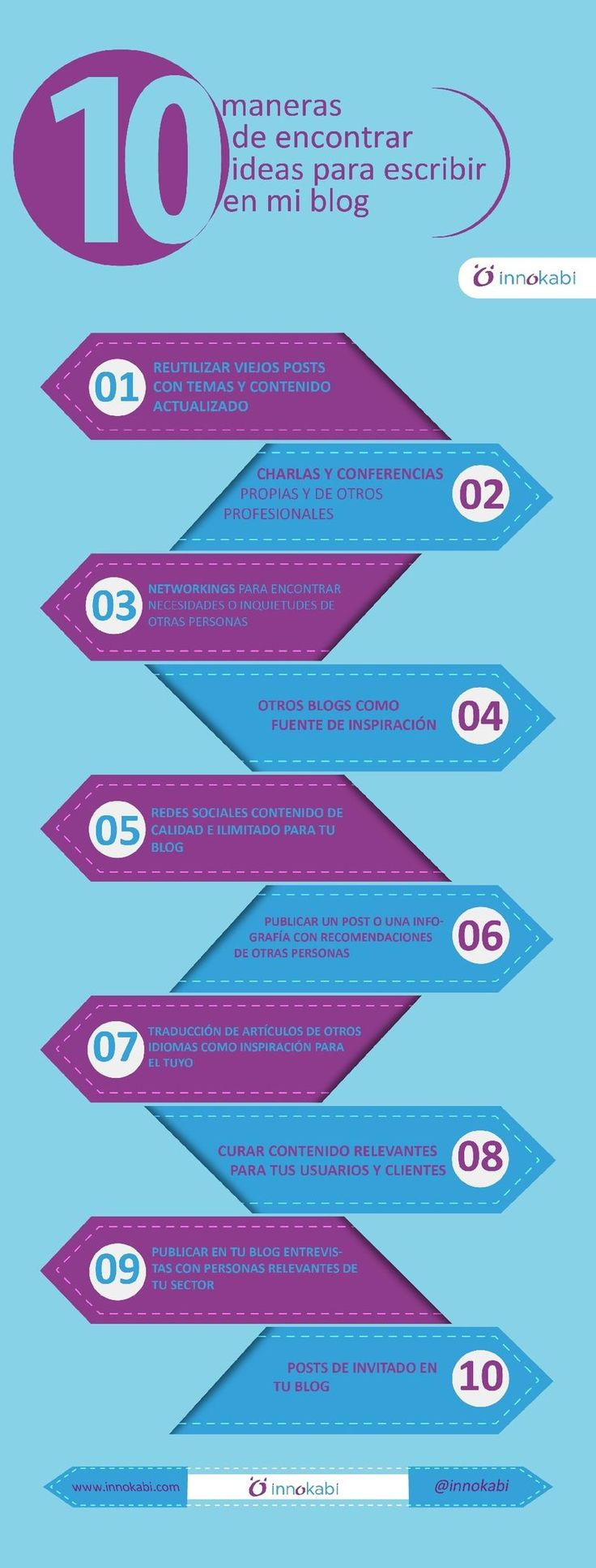 10 maneras de encontrar ideas para escribir en mi blog. Infografía en español. #ComunityManager
