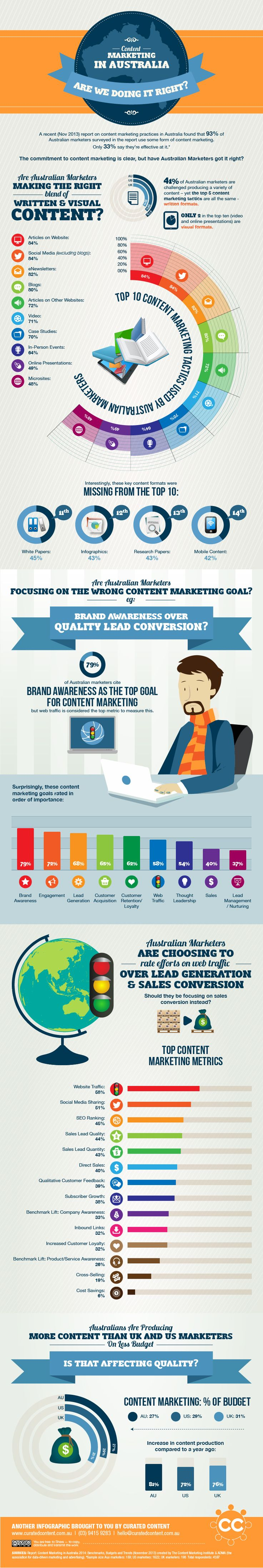 Content Marketing In Australia: Are We Doing It Right? #Infographic #ContentMarketing #Australia