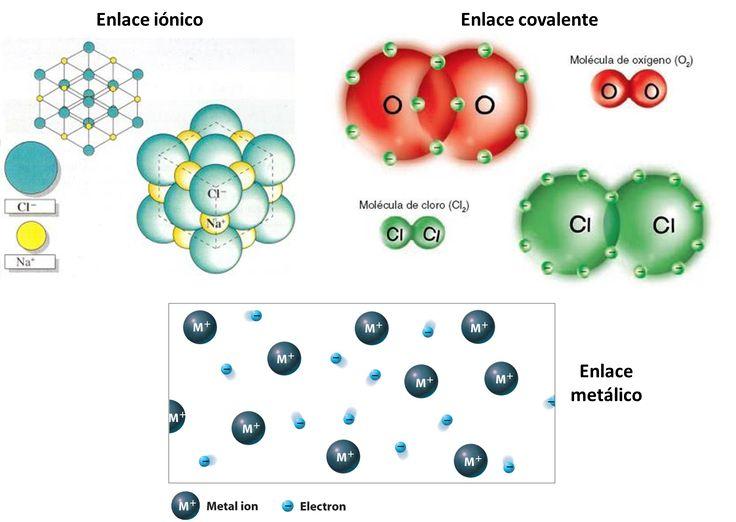 Cualquier estudiante de química, incluso al nivel más básico - best of tabla periodica de los elementos electronegatividad