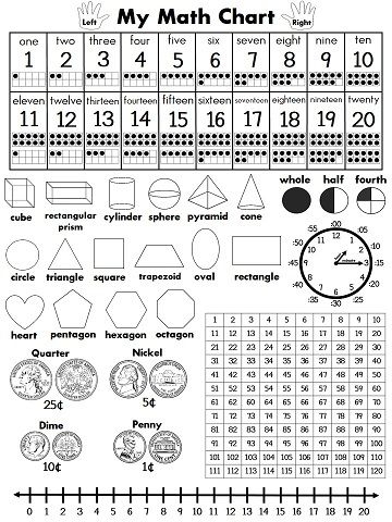 Perfect math chart for kids to reference during math!! Full color version too!  Would need an Australian version. But good idea.
