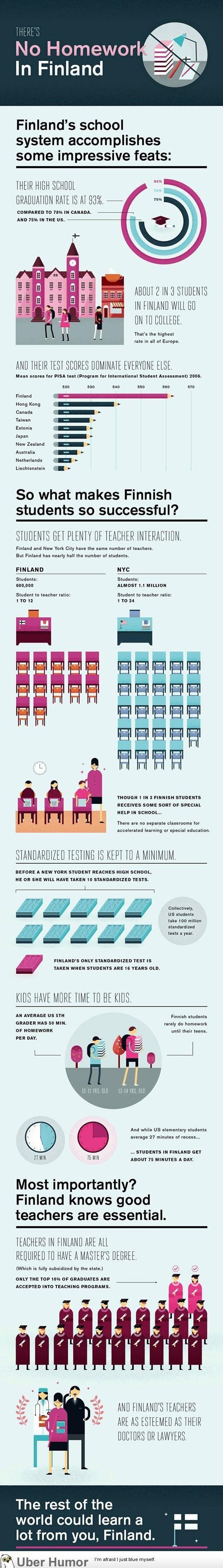Sweden School System vs NYC School System