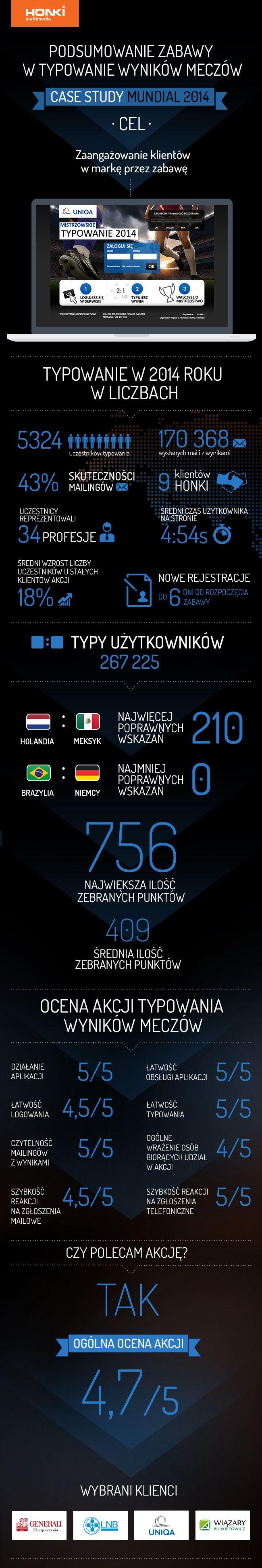 Zabawa w typowanie wyników meczów. Case study Mundial 2014. #games, #MobileApp, #GameApp #WorldCup2014 #mundial2014