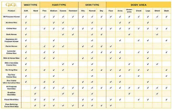 GIGI Wax Chart