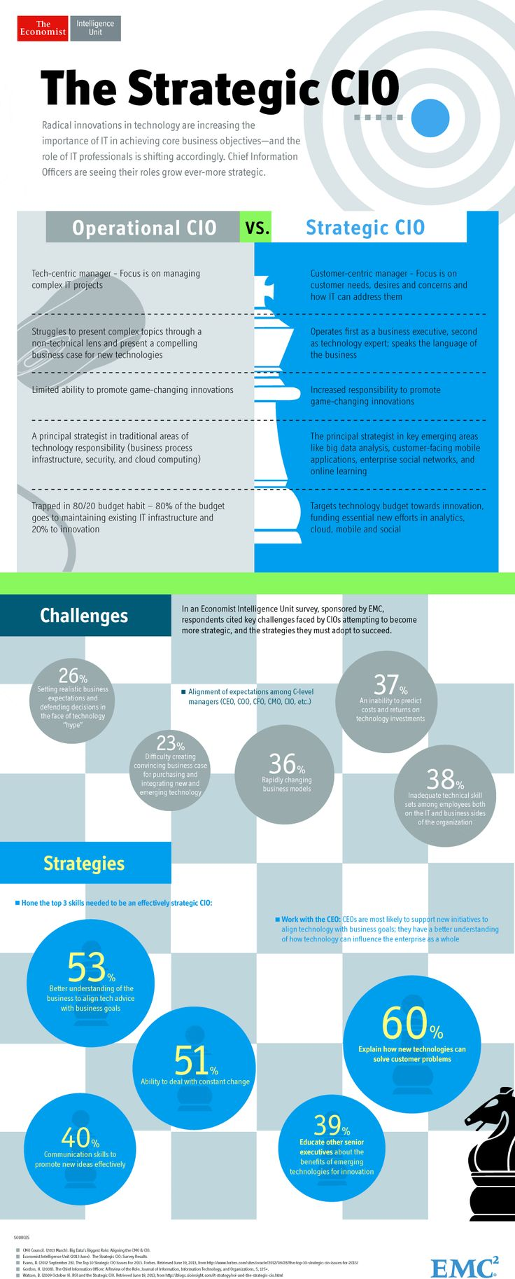 The Strategic CIO Infographic (The Economist Intelligence Unit)