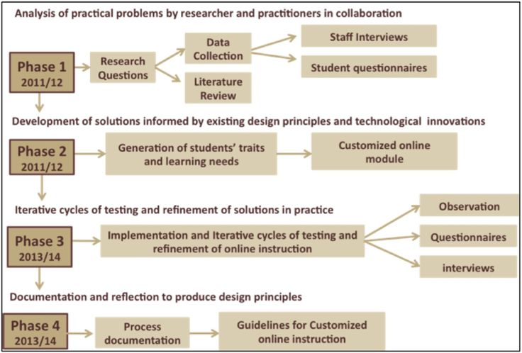 design methodology essay You even get help from essay writing expert to ensure you acceptance   literature based methodology – designing a research project where  not based  on explicit specified method   no clear cut steps in design 18.