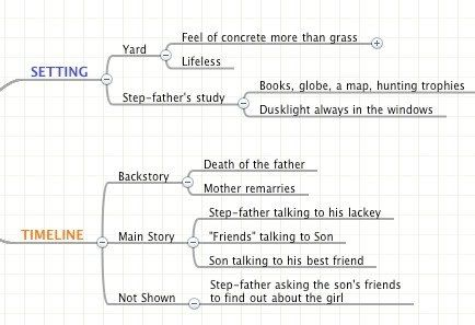 How one person is using mind maps to plan a story.