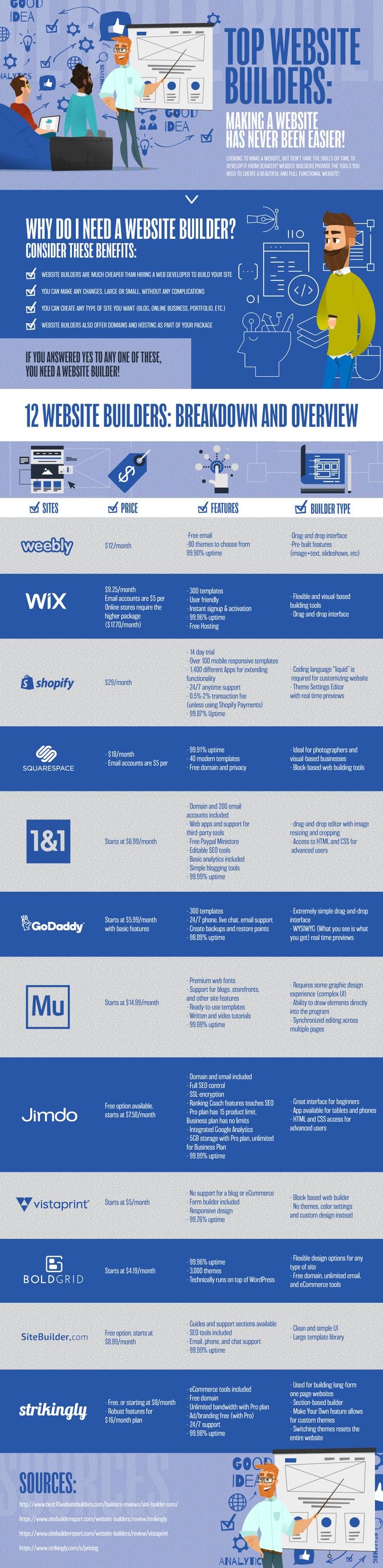 best free website builders comparison chart. Get a glimpse at some popular website builders you can use for your therapy website.