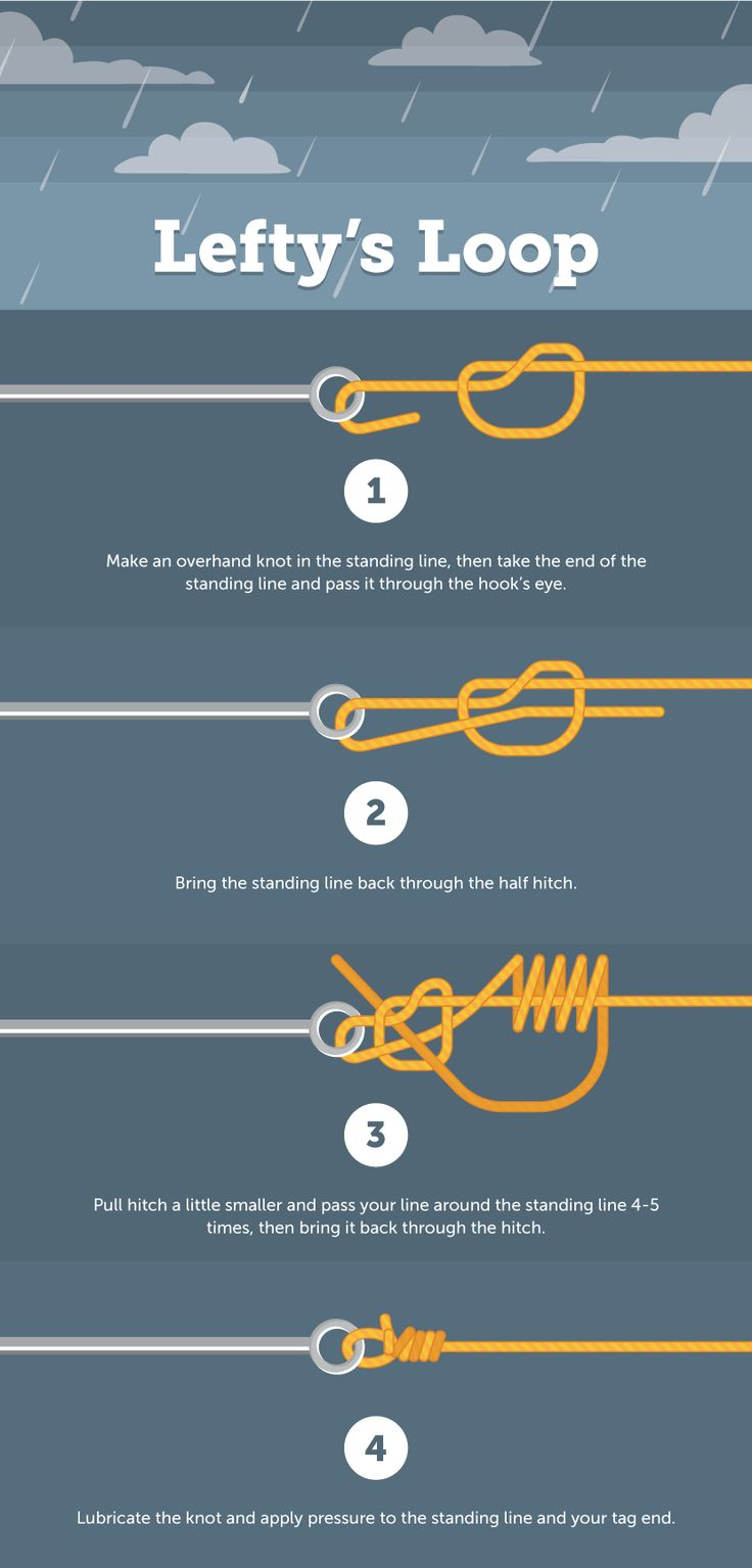 Lefty's Loop - Fishing Knot Encyclopedia