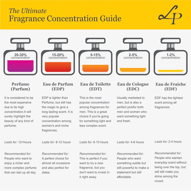 "Wondering whether to buy EDP, EDT, EDC, EFS and what those stand for? Worry no more! Here's your ultimate ""Fragrance Concentration Guide"" to help you out what type of perfume suits you best according to your style and needs."