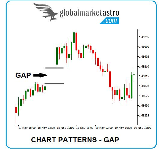 Though these gaps are similar in structure, they differ only by the location in which they occur in the trend and the how they mean to the chartists in stock market trend analysis.