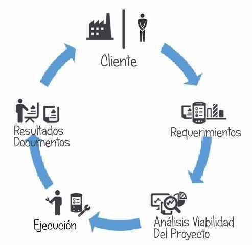 Procedimiento Grafico del Trabajo que realiza Com in-Genio en la prestación de servicios a clientes del sector industrial.