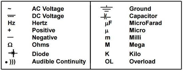 Common Digital Multimeter Symbols Electrical Engineering